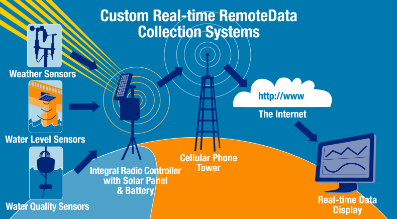 Remote Data Inc - Automated Environmental Data Collection